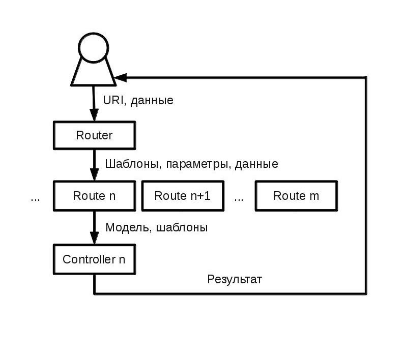 Схема обработки запроса к Ember.JS